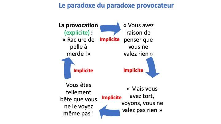 paradoxe provocateur